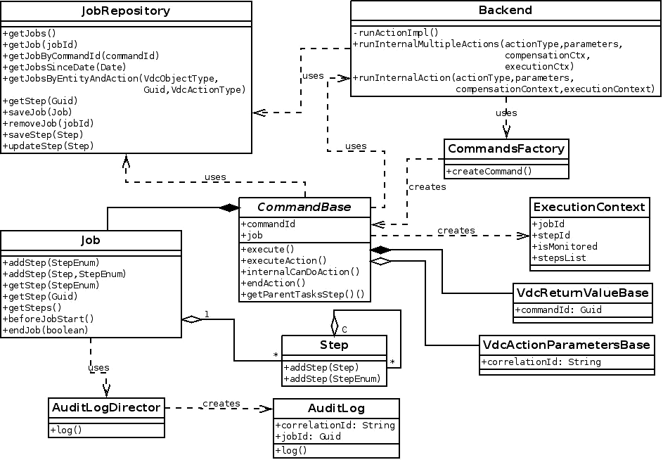 Taskmanagerdetailed ovirt the following class diagrams describes the entities participating in the the task manager feature ccuart Choice Image