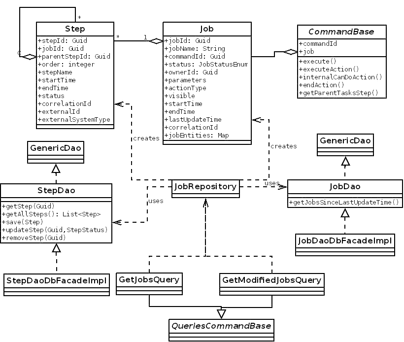 Taskmanagerdetailed ovirt the following class diagram focuses on the job and step entities ccuart Choice Image