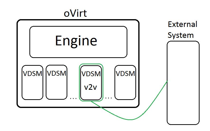virt-v2v Integration — oVirt