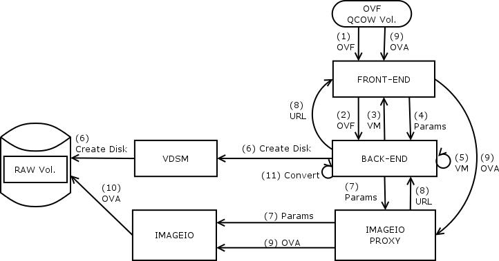 Enhance import-export with OVA — oVirt